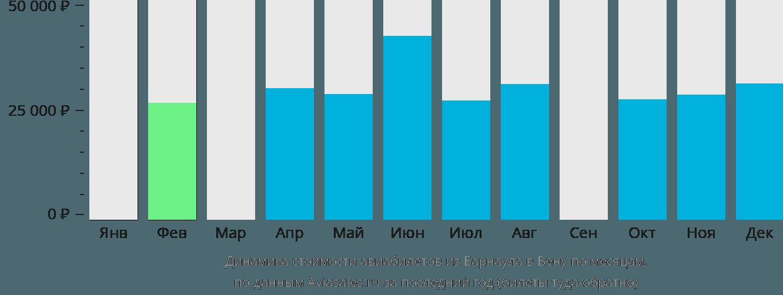 Динамика стоимости авиабилетов из Барнаула в Вену по месяцам