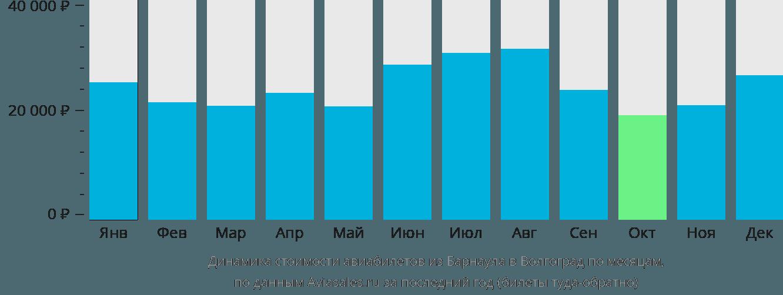 Динамика стоимости авиабилетов из Барнаула в Волгоград по месяцам