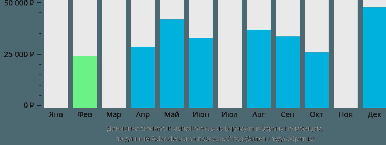 Динамика стоимости авиабилетов из Барнаула в Верону по месяцам