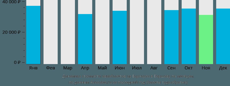 Динамика стоимости авиабилетов из Барнаула в Варшаву по месяцам