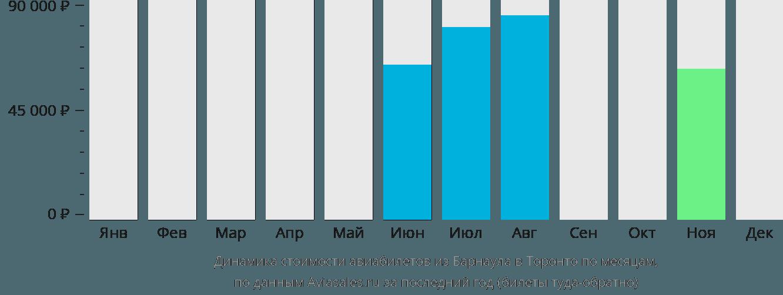 Динамика стоимости авиабилетов из Барнаула в Торонто по месяцам
