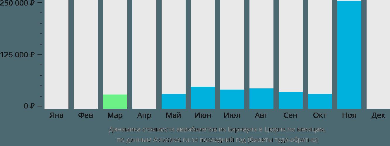 Динамика стоимости авиабилетов из Барнаула в Цюрих по месяцам