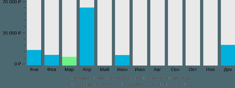 Динамика стоимости авиабилетов из Бальмаседы по месяцам
