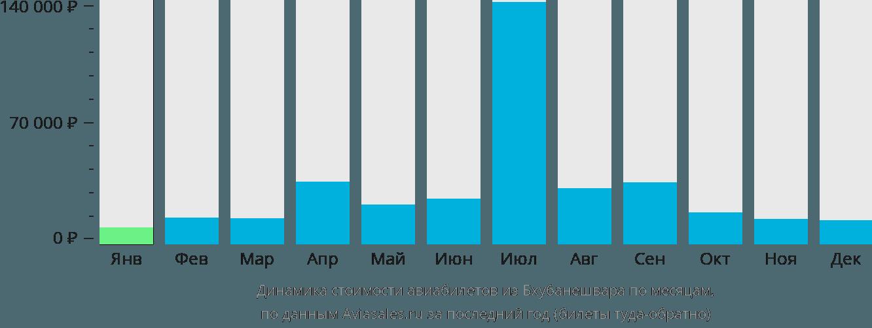 Динамика стоимости авиабилетов из Бхубанешвара по месяцам