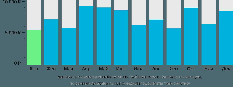 Динамика стоимости авиабилетов из Бхубанешвара в Бангалор по месяцам
