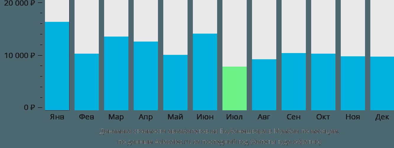 Динамика стоимости авиабилетов из Бхубанешвара в Мумбаи по месяцам
