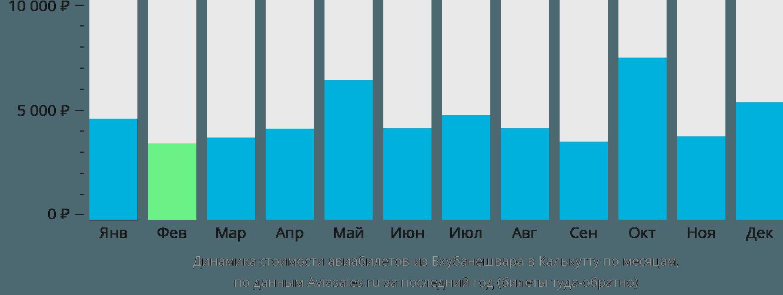 Динамика стоимости авиабилетов из Бхубанешвара в Калькутту по месяцам