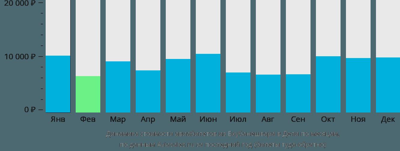 Динамика стоимости авиабилетов из Бхубанешвара в Дели по месяцам