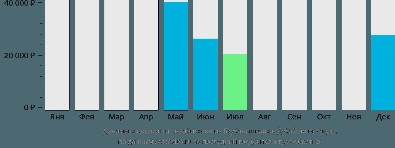 Динамика стоимости авиабилетов из Бхубанешвара в Дубай по месяцам
