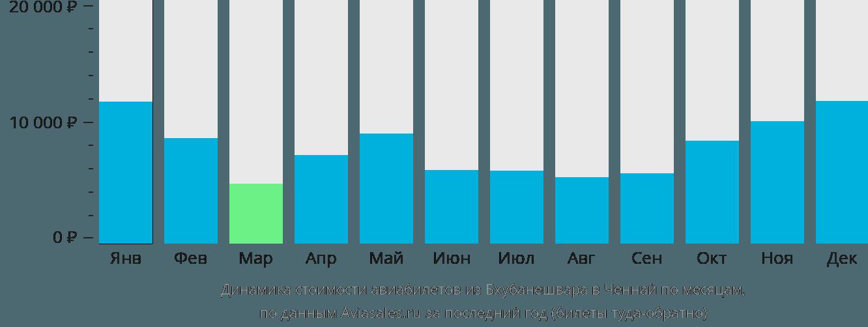 Динамика стоимости авиабилетов из Бхубанешвара в Ченнай по месяцам