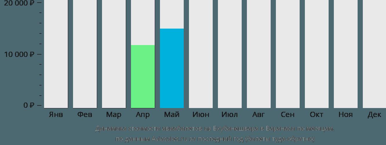 Динамика стоимости авиабилетов из Бхубанешвара в Варанаси по месяцам