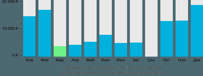 Динамика стоимости авиабилетов из Баколода по месяцам