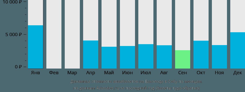 Динамика стоимости авиабилетов из Баколода в Себу по месяцам