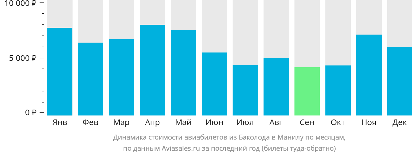 Динамика стоимости авиабилетов из Баколода в Манилу по месяцам