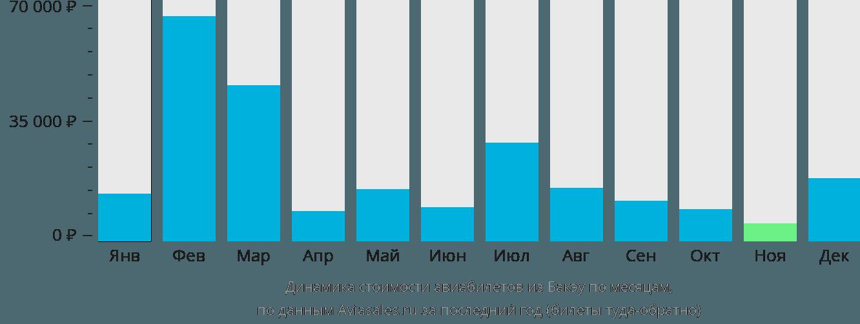 Динамика стоимости авиабилетов из Бакэу по месяцам