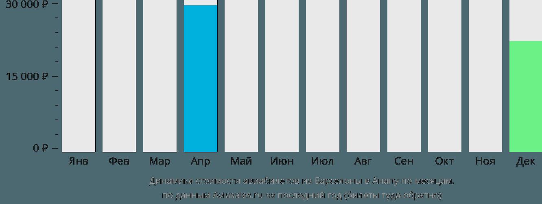Динамика стоимости авиабилетов из Барселоны в Анапу по месяцам
