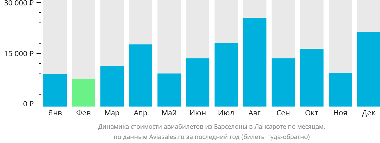 Динамика стоимости авиабилетов из Барселоны в Лансароте по месяцам