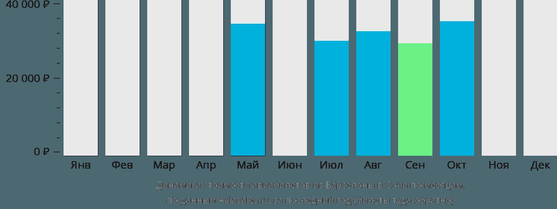 Динамика стоимости авиабилетов из Барселоны в Сочи по месяцам