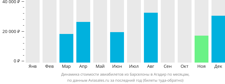 Динамика стоимости авиабилетов из Барселоны в Агадир по месяцам