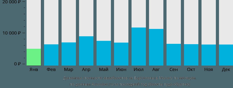 Динамика стоимости авиабилетов из Барселоны в Малагу по месяцам