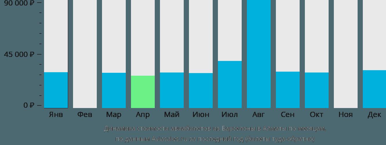 Динамика стоимости авиабилетов из Барселоны в Алматы по месяцам