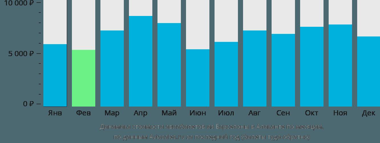 Динамика стоимости авиабилетов из Барселоны в Аликанте по месяцам
