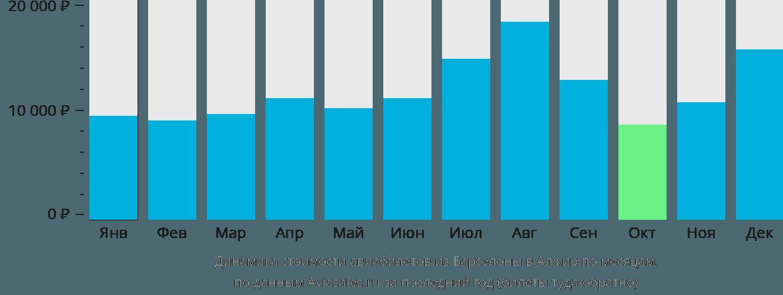 Динамика стоимости авиабилетов из Барселоны в Алжир по месяцам