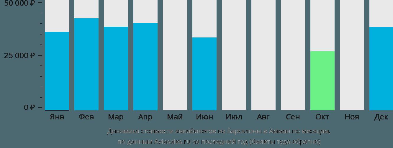 Динамика стоимости авиабилетов из Барселоны в Амман по месяцам