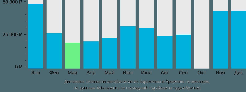 Динамика стоимости авиабилетов из Барселоны в Армению по месяцам