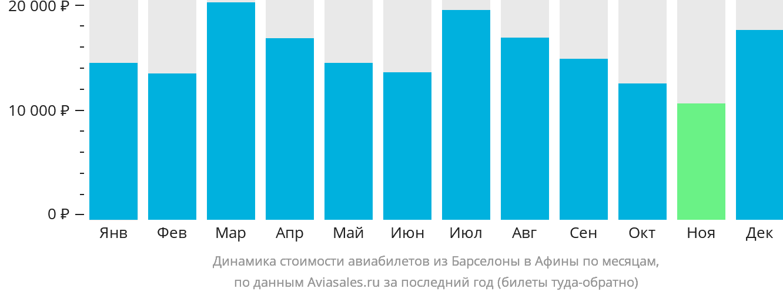 Динамика стоимости авиабилетов из Барселоны в Афины по месяцам