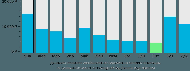 Динамика стоимости авиабилетов из Барселоны в Австрию по месяцам