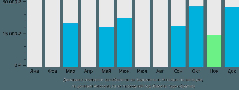 Динамика стоимости авиабилетов из Барселоны в Анталью по месяцам
