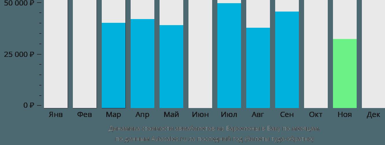 Динамика стоимости авиабилетов из Барселоны в Баку по месяцам