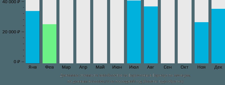 Динамика стоимости авиабилетов из Барселоны в Барнаул по месяцам
