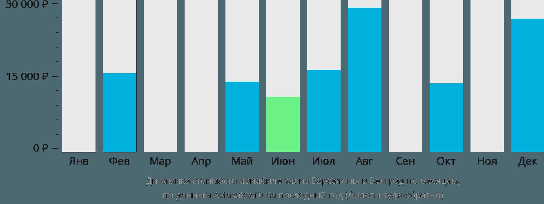 Динамика стоимости авиабилетов из Барселоны в Белград по месяцам