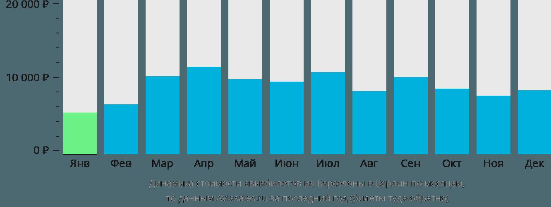 Динамика стоимости авиабилетов из Барселоны в Берлин по месяцам