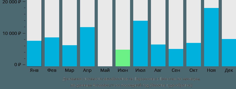 Динамика стоимости авиабилетов из Барселоны в Бельгию по месяцам