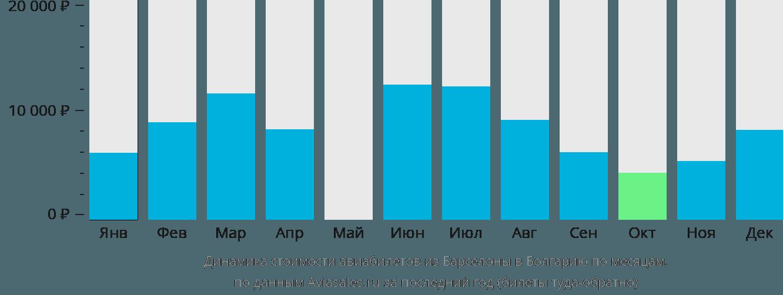 Динамика стоимости авиабилетов из Барселоны в Болгарию по месяцам