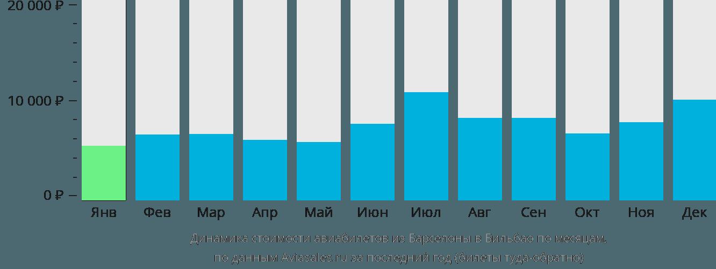 Динамика стоимости авиабилетов из Барселоны в Бильбао по месяцам