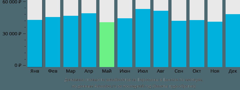 Динамика стоимости авиабилетов из Барселоны в Бангкок по месяцам