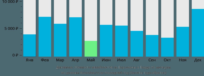 Динамика стоимости авиабилетов из Барселоны в Бордо по месяцам