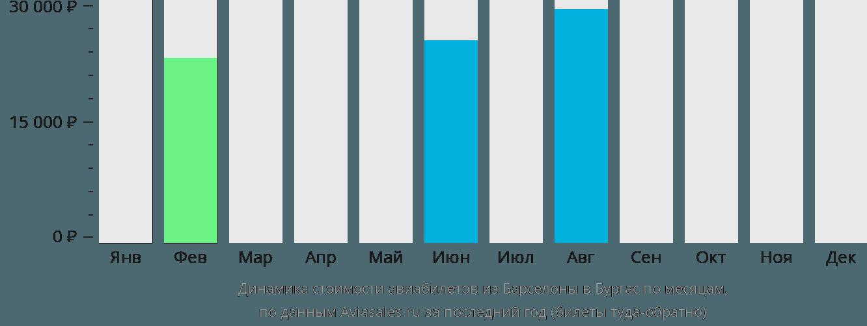 Динамика стоимости авиабилетов из Барселоны в Бургас по месяцам
