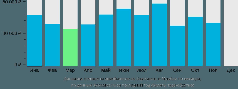 Динамика стоимости авиабилетов из Барселоны в Мумбаи по месяцам