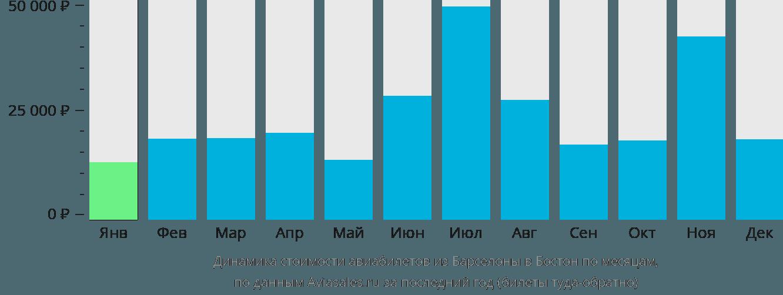 Динамика стоимости авиабилетов из Барселоны в Бостон по месяцам
