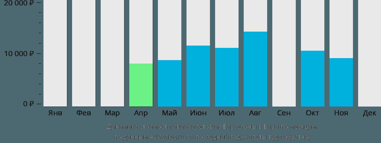 Динамика стоимости авиабилетов из Барселоны в Бари по месяцам
