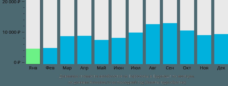 Динамика стоимости авиабилетов из Барселоны в Будапешт по месяцам
