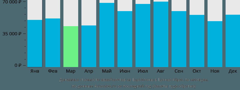 Динамика стоимости авиабилетов из Барселоны в Буэнос-Айрес по месяцам