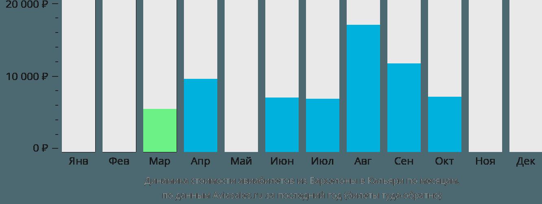 Динамика стоимости авиабилетов из Барселоны в Кальяри по месяцам
