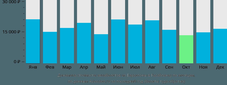 Динамика стоимости авиабилетов из Барселоны в Касабланку по месяцам