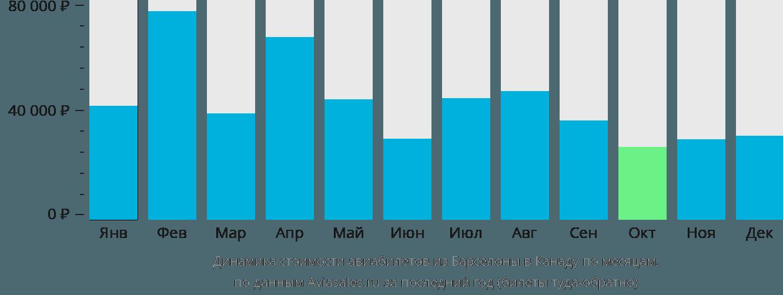 Динамика стоимости авиабилетов из Барселоны в Канаду по месяцам